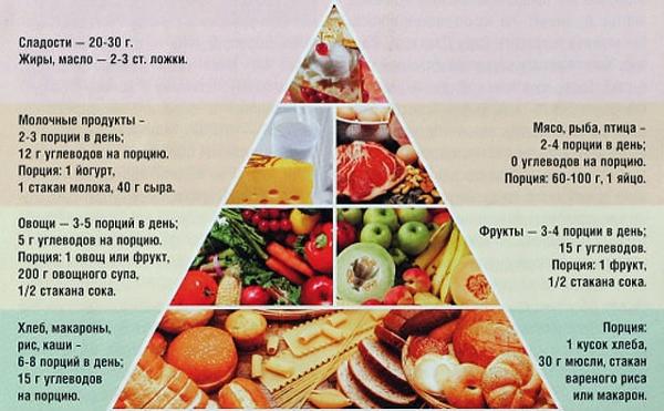 Пирамида питания при пиелонефрите