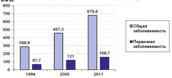 Заболеваемость МКБ у взрослых по годам
