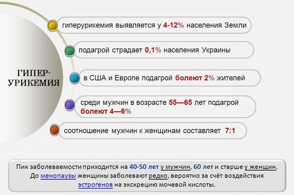 Статистика при обнаружении гиперурикемии