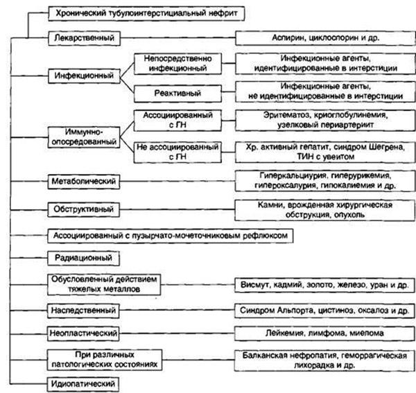 Виды хронического тубулоинтерстициального нефрита