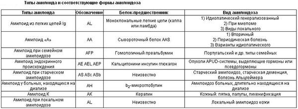 Формы амилоидоза в зависимости от типа амилоида