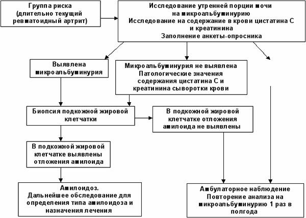Схема диагностики амилоидных отложений